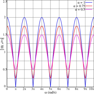 Comb filtering showing a comb shape frequency chart
